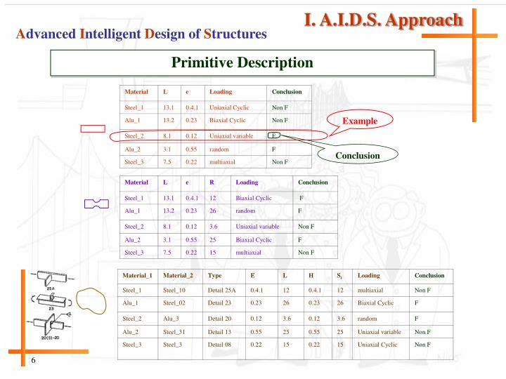I. A.I.D.S. Approach