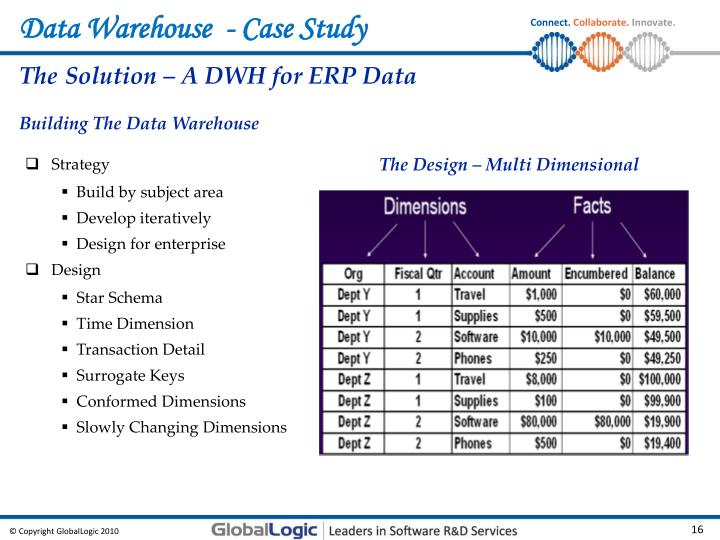 data warehouse case study on university