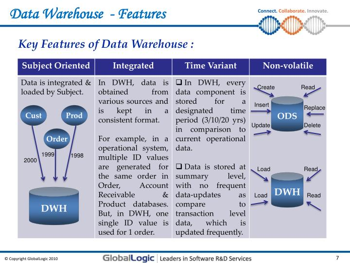 Data Warehouse  - Features