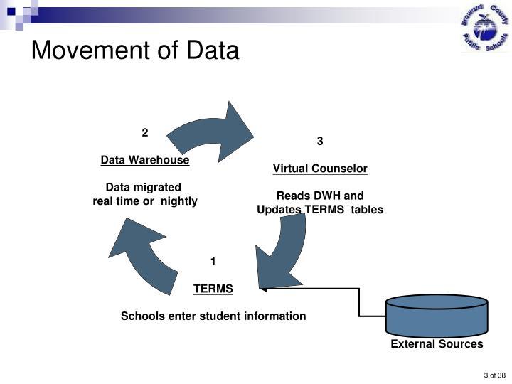 Movement of Data