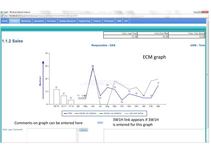 ECM graph