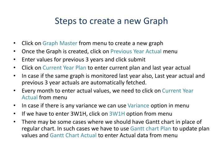 Steps to create a new graph