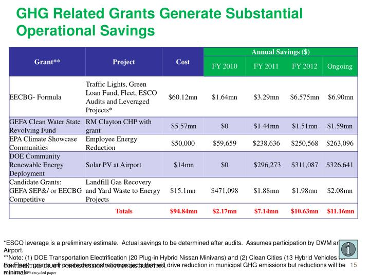 GHG Related Grants Generate Substantial Operational Savings