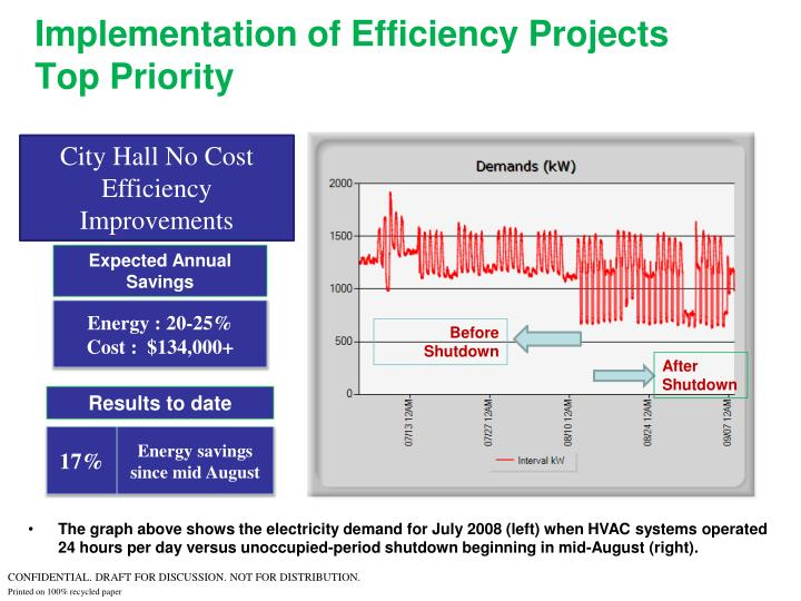 Implementation of Efficiency Projects Top Priority