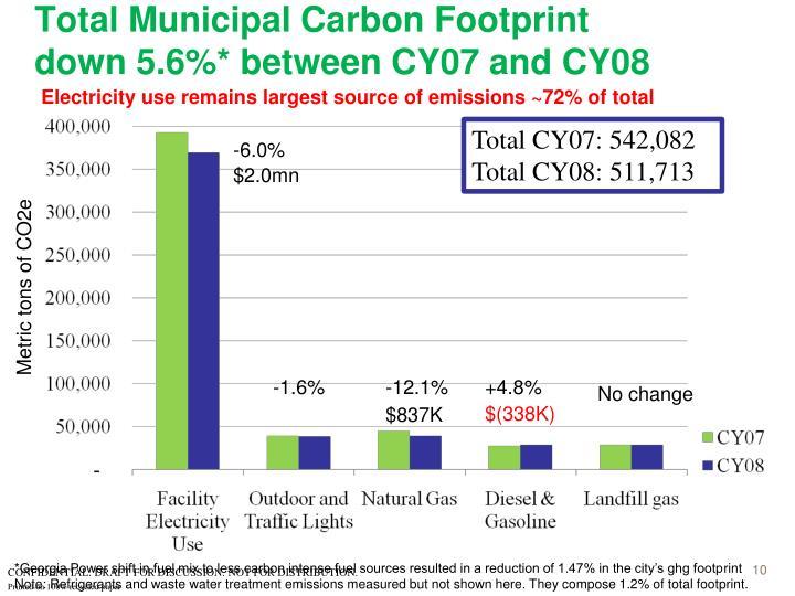 Total Municipal Carbon Footprint