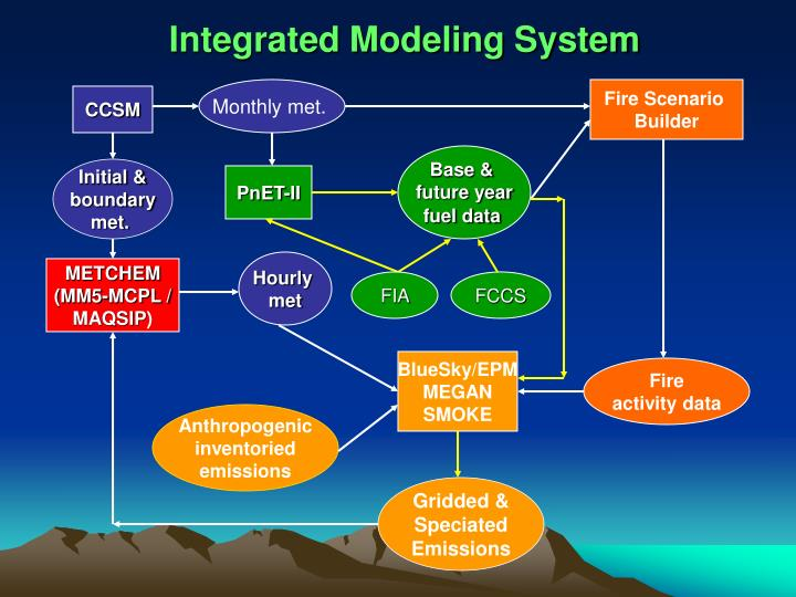 Integrated Modeling System