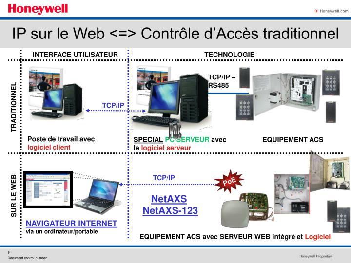 IP sur le Web <=> Contrôle d'Accès traditionnel
