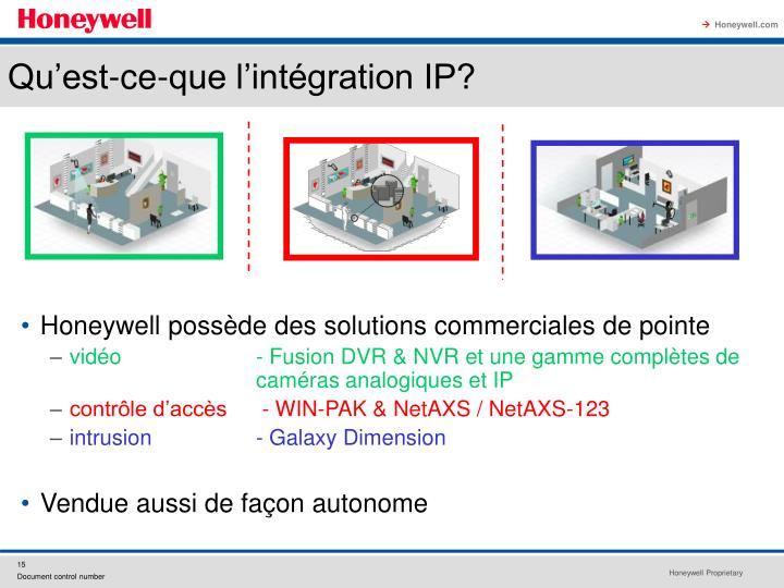 Qu'est-ce-que l'intégration IP?