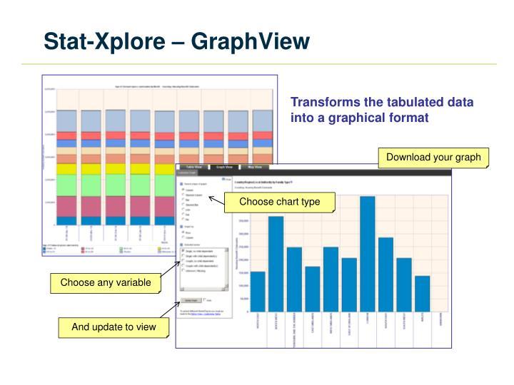 Stat-Xplore – GraphView