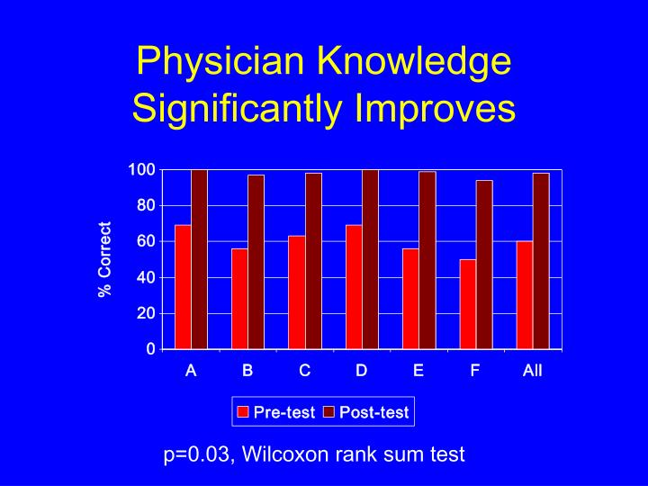 Physician Knowledge Significantly Improves