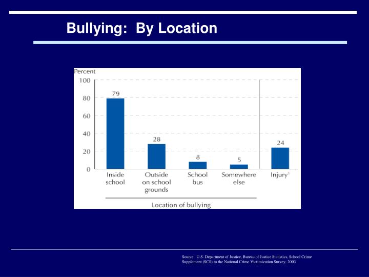 Bullying:  By Location