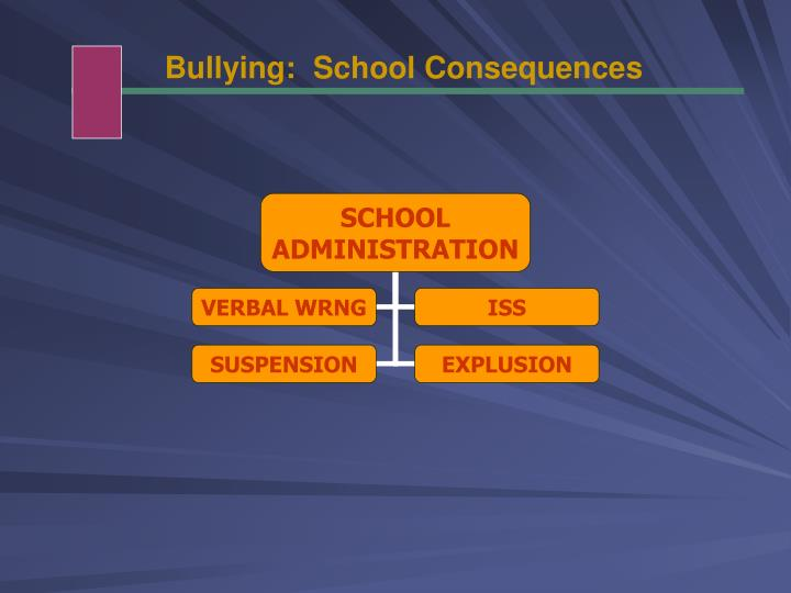 Bullying:  School Consequences