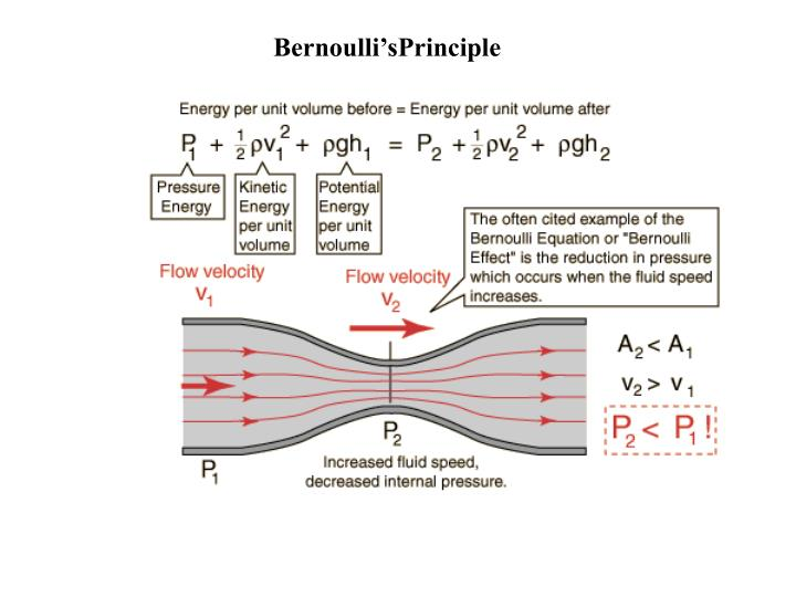 Bernoulli'sPrinciple