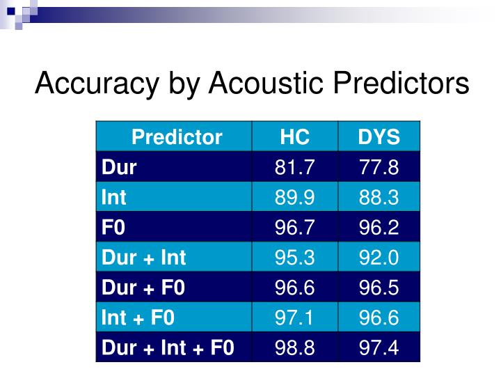 Accuracy by Acoustic Predictors