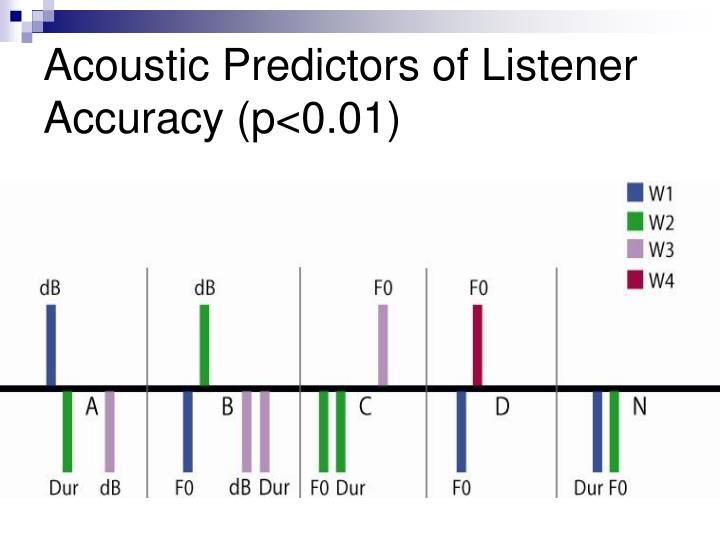 Acoustic Predictors of Listener Accuracy (p<0.01)