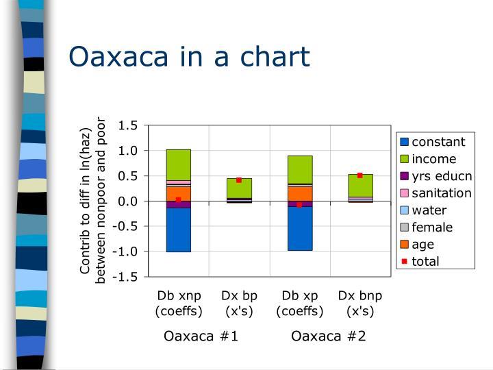 Oaxaca in a chart