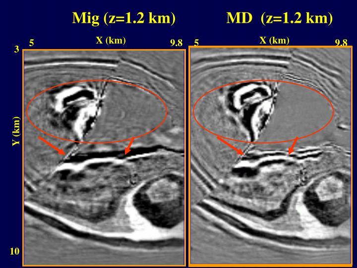 Mig (z=1.2 km)