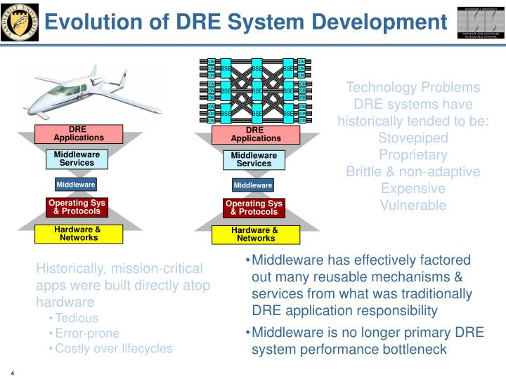 Evolution of DRE System Development