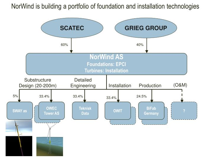 NorWind is building a portfolio of foundation and installation technologies