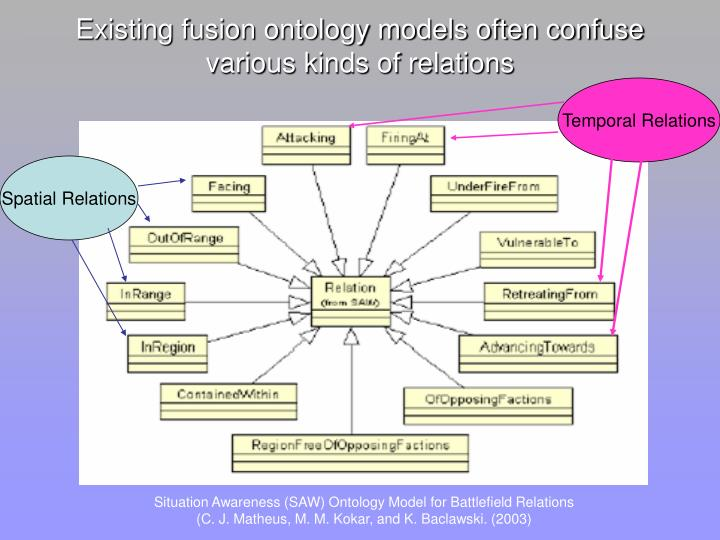 Existing fusion ontology models often confuse various kinds of relations