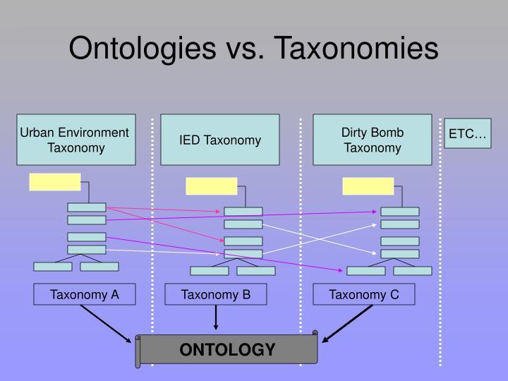 Ontologies vs. Taxonomies