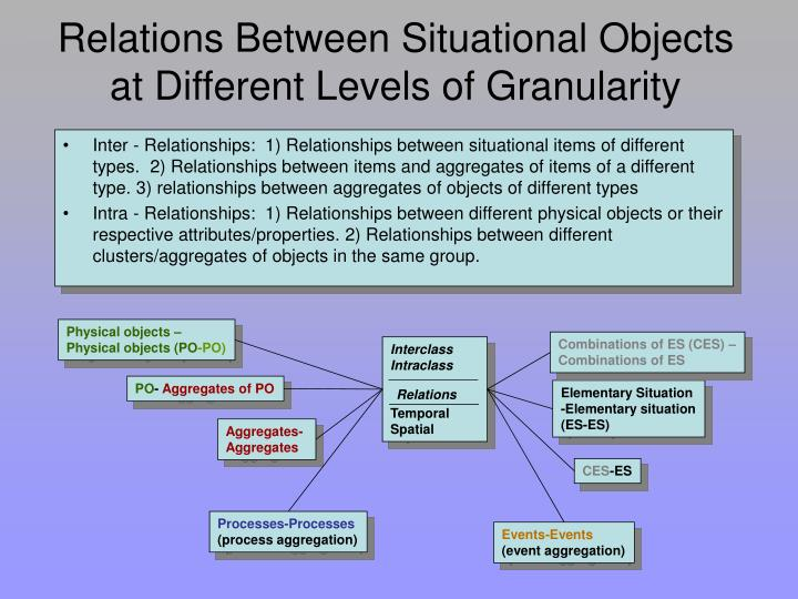 Relations Between Situational Objects at Different Levels of Granularity