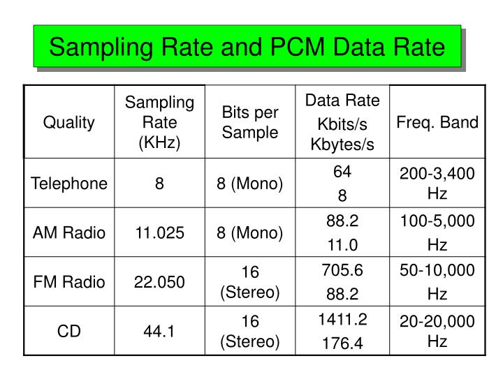 Sampling Rate and PCM Data Rate