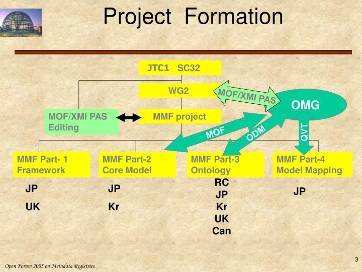 Project  Formation