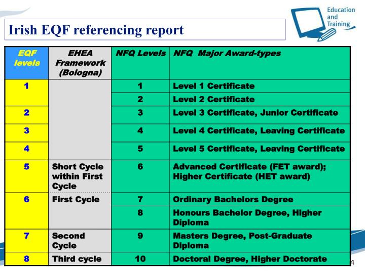 Irish EQF referencing report