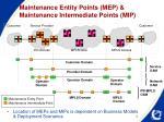 maintenance entity points mep maintenance intermediate points mip