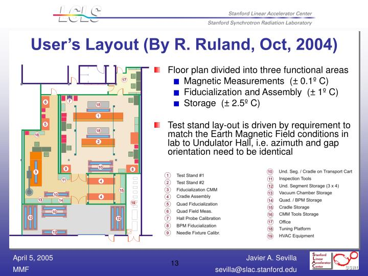 User's Layout (By R. Ruland, Oct, 2004)