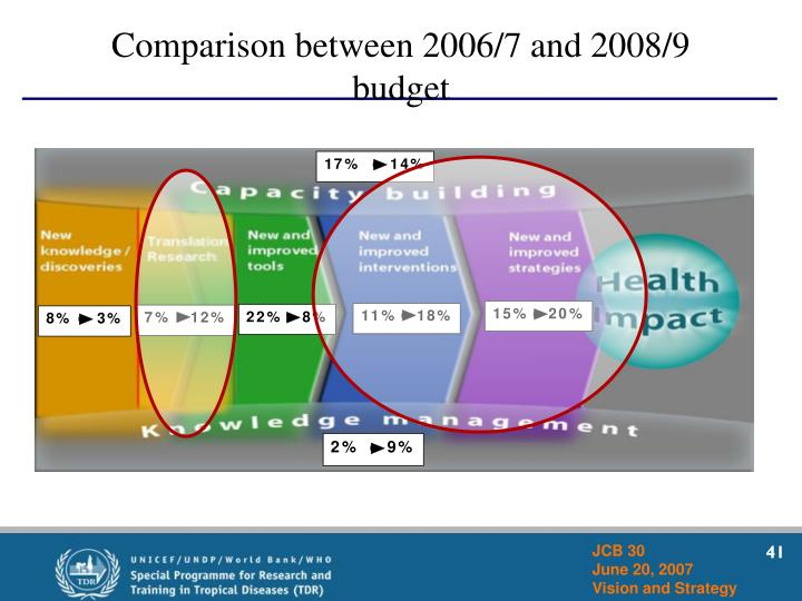 Comparison between 2006/7 and 2008/9 budget