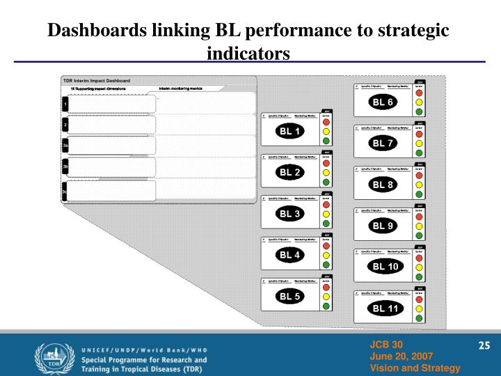 Dashboards linking BL performance to strategic indicators