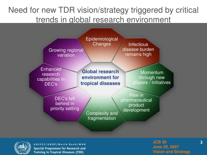 Need for new TDR vision/strategy triggered by critical trends in global research environment