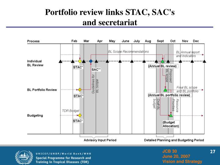 Portfolio review links STAC, SAC's