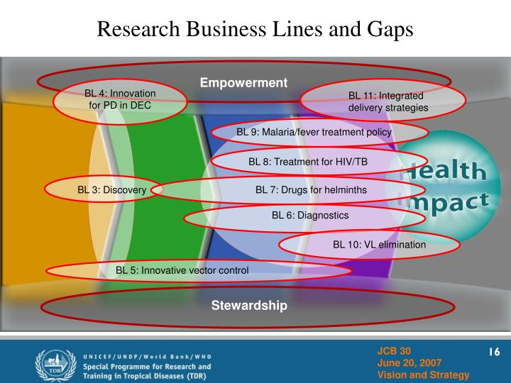 Research Business Lines and Gaps