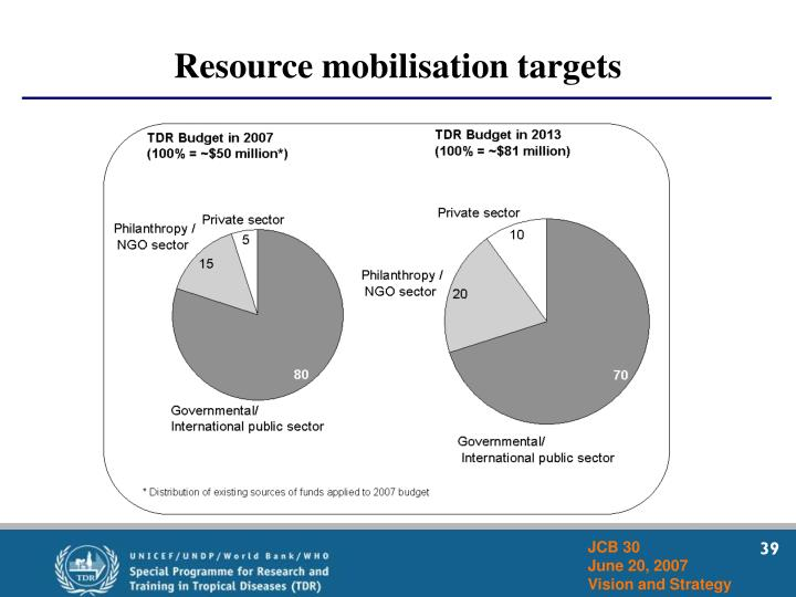 Resource mobilisation targets