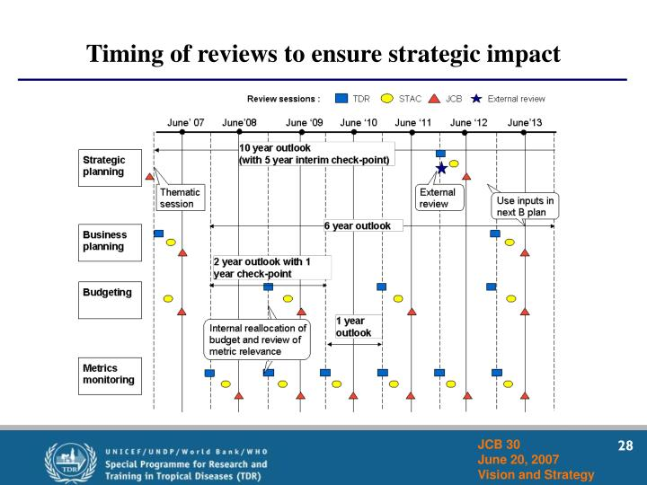 Timing of reviews to ensure strategic impact