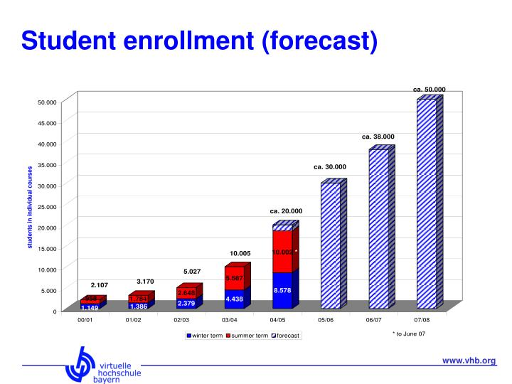 Student enrollment (forecast)