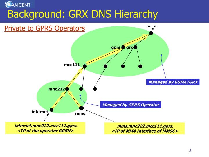 Background: GRX DNS Hierarchy