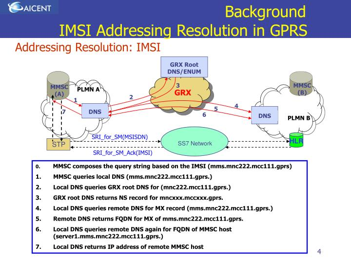 Background IMSI Addressing Resolution in GPRS
