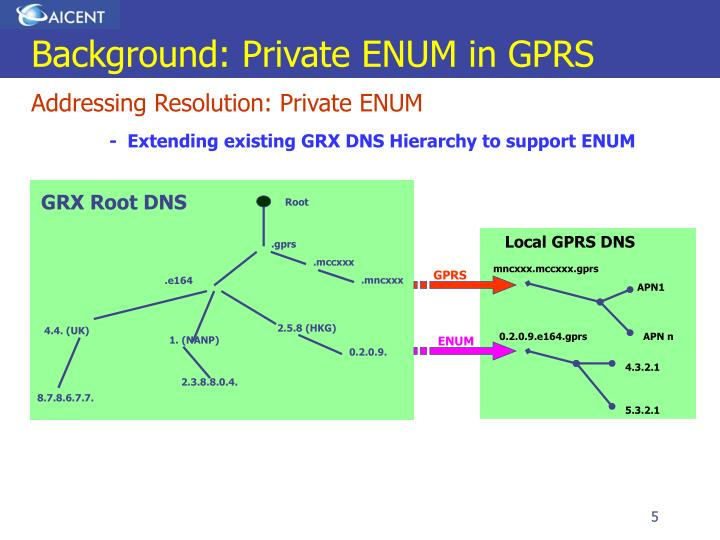 Background: Private ENUM in GPRS