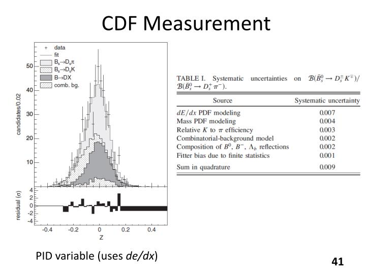 CDF Measurement