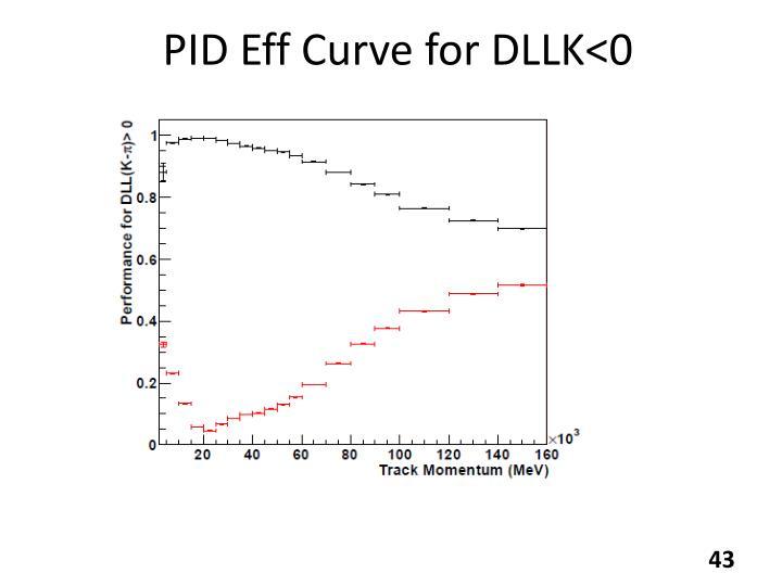 PID Eff Curve for DLLK<0