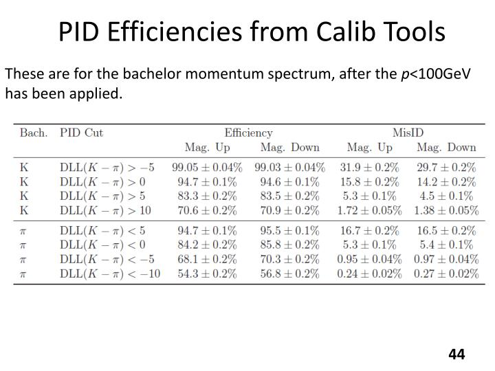 PID Efficiencies from Calib Tools