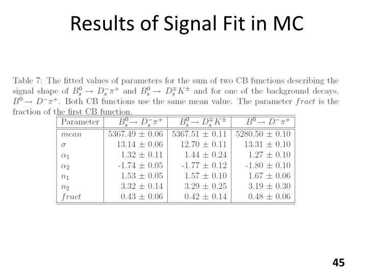 Results of Signal Fit in MC