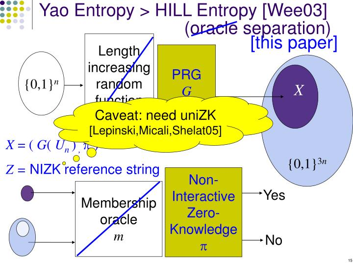 Yao Entropy > HILL Entropy [Wee03]