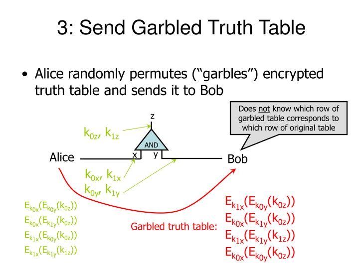 3: Send Garbled Truth Table