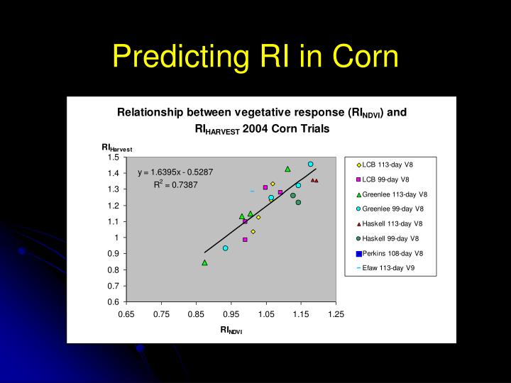 Predicting RI in Corn