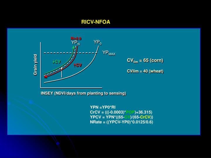 RICV-NFOA